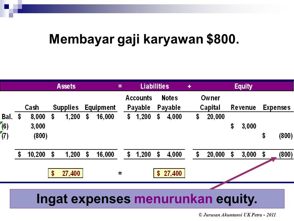 © Jurusan Akuntansi UK Petra - 2011 Ingat expenses menurunkan equity. Membayar gaji karyawan $800.