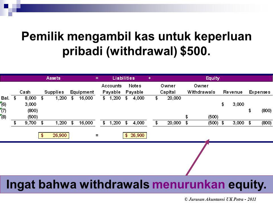 © Jurusan Akuntansi UK Petra - 2011 Ingat bahwa withdrawals menurunkan equity.