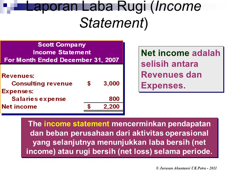 © Jurusan Akuntansi UK Petra - 2011 Net income adalah selisih antara Revenues dan Expenses. The income statement mencerminkan pendapatan dan beban per
