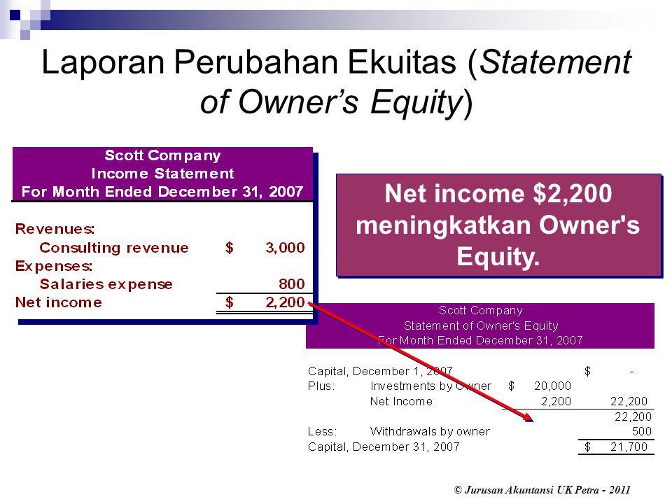 © Jurusan Akuntansi UK Petra - 2011 Net income $2,200 meningkatkan Owner s Equity.