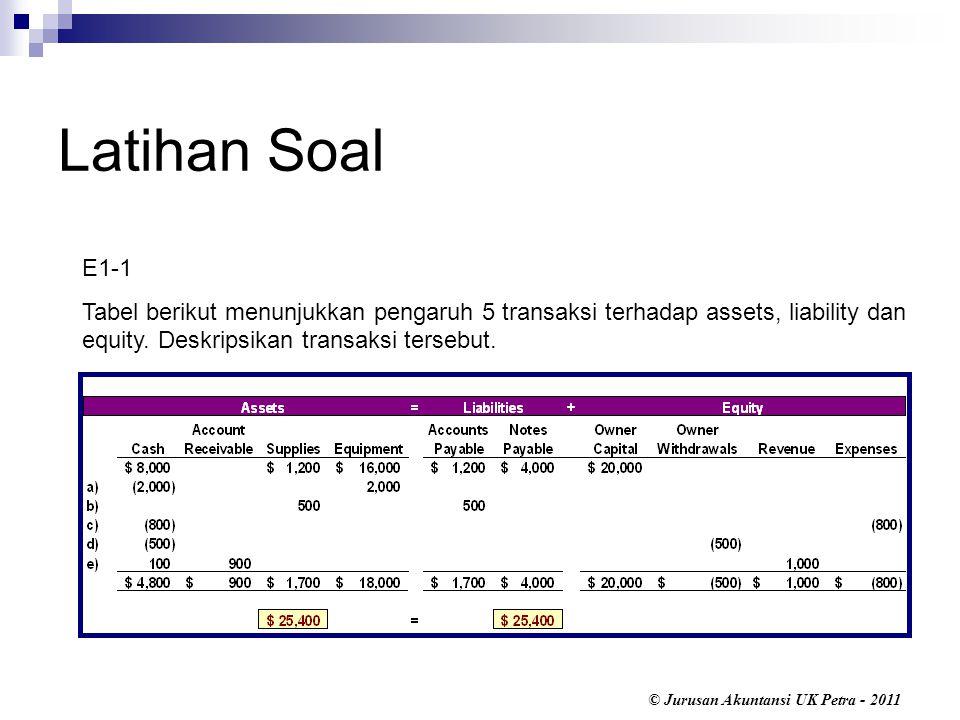 © Jurusan Akuntansi UK Petra - 2011 Latihan Soal E1-1 Tabel berikut menunjukkan pengaruh 5 transaksi terhadap assets, liability dan equity.