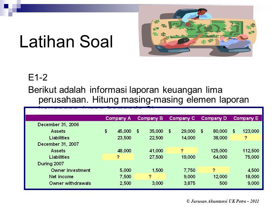 © Jurusan Akuntansi UK Petra - 2011 Latihan Soal E1-2 Berikut adalah informasi laporan keuangan lima perusahaan.