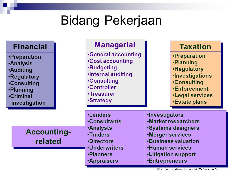 © Jurusan Akuntansi UK Petra - 2011 Bidang Pekerjaan Financial Preparation Analysis Auditing Regulatory Consulting Planning Criminal investigation Pre