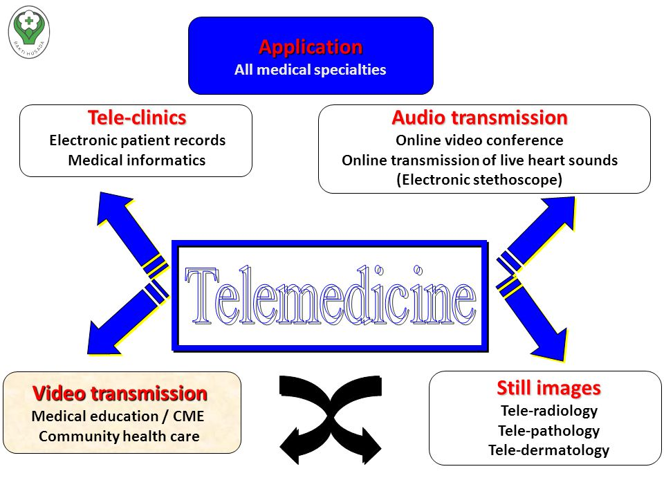 Tele-clinics Electronic patient records Medical informatics Audio transmission Online video conference Online transmission of live heart sounds (Electronic stethoscope) Video transmission Medical education / CME Community health care Still images Tele-radiology Tele-pathology Tele-dermatology Application All medical specialties