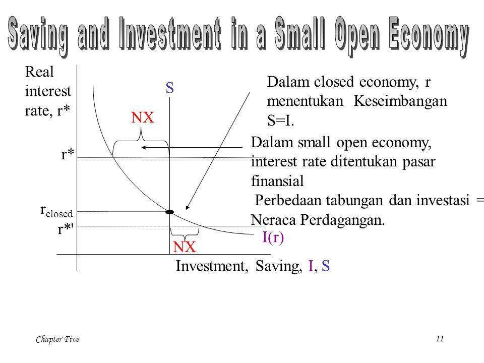 Chapter Five 11 Dalam closed economy, r menentukan Keseimbangan S=I.