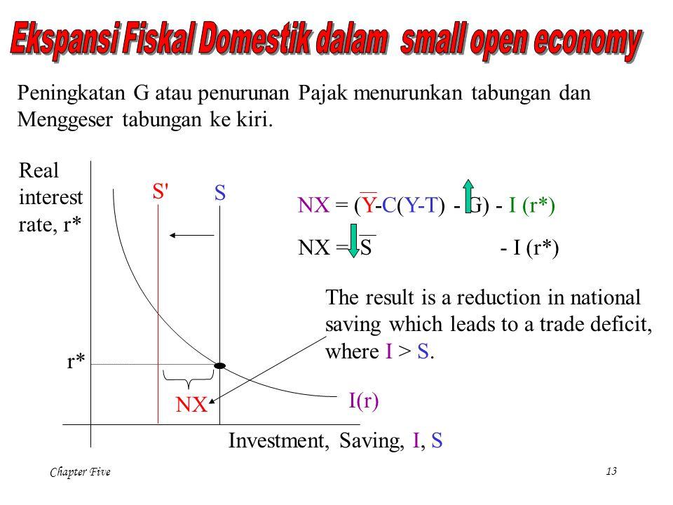 Chapter Five 13 S I(r) Investment, Saving, I, S Real interest rate, r* r* S S Peningkatan G atau penurunan Pajak menurunkan tabungan dan Menggeser tabungan ke kiri.