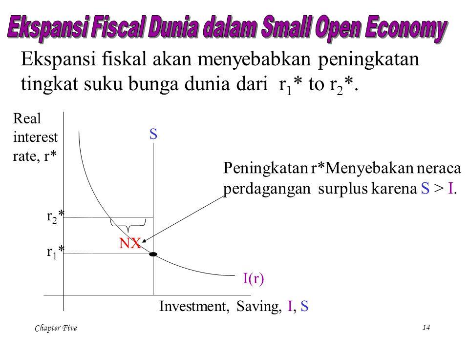 Chapter Five 14 S I(r) Investment, Saving, I, S Real interest rate, r* r1*r1* Ekspansi fiskal akan menyebabkan peningkatan tingkat suku bunga dunia dari r 1 * to r 2 *.