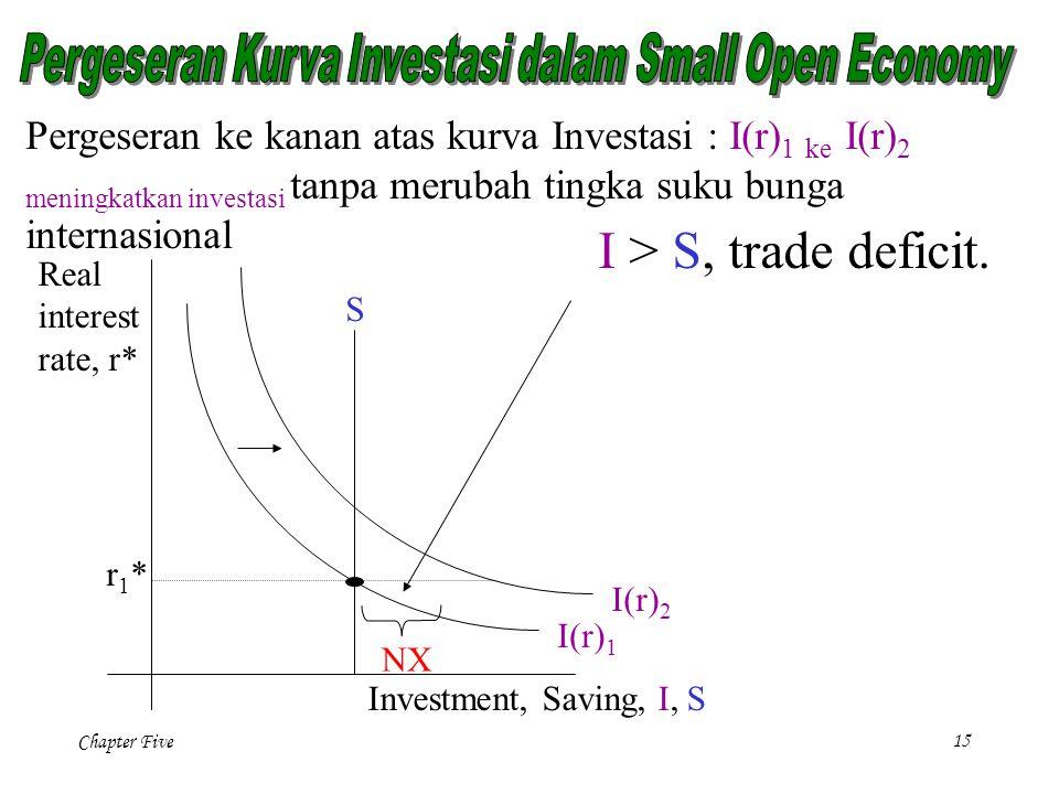 Chapter Five 15 Pergeseran ke kanan atas kurva Investasi : I(r) 1 ke I(r) 2 meningkatkan investasi tanpa merubah tingka suku bunga internasional NX I > S, trade deficit.