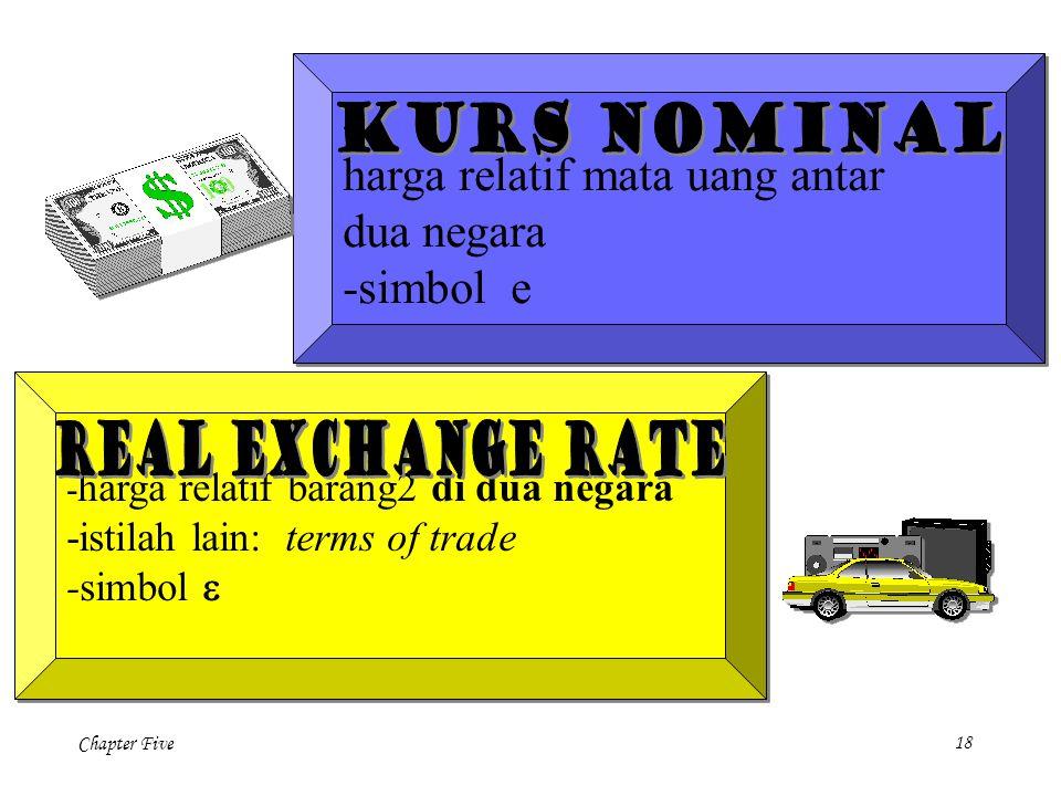 Chapter Five 18 - harga relatif mata uang antar dua negara -simbol e - harga relatif mata uang antar dua negara -simbol e - harga relatif barang2 di dua negara -istilah lain: terms of trade -simbol  - harga relatif barang2 di dua negara -istilah lain: terms of trade -simbol 