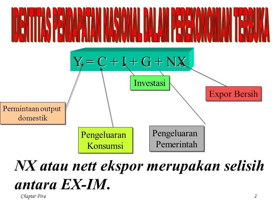 Chapter Five 2 Pengeluaran Pemerintah Pengeluaran Pemerintah Y = C + I + G + NX Permintaan output domestik Permintaan output domestik Pengeluaran Konsumsi Pengeluaran Konsumsi Investasi Expor Bersih NX atau nett ekspor merupakan selisih antara EX-IM.