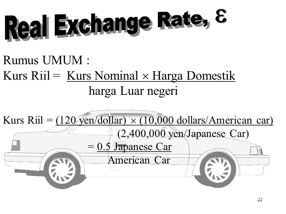 Chapter Five 22 Rumus UMUM : Kurs Riil = Kurs Nominal  Harga Domestik harga Luar negeri Kurs Riil = (120 yen/dollar)  (10,000 dollars/American car) (2,400,000 yen/Japanese Car) = 0.5 Japanese Car American Car  