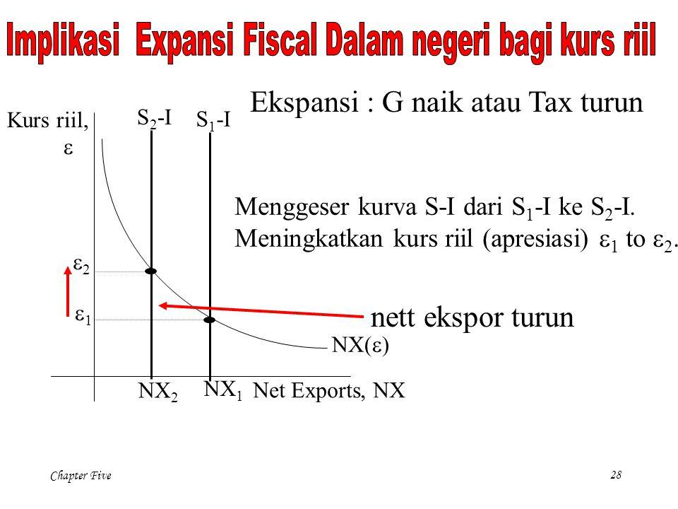 Chapter Five 28 NX(  ) Net Exports, NX Kurs riil,  NX 1 Menggeser kurva S-I dari S 1 -I ke S 2 -I.