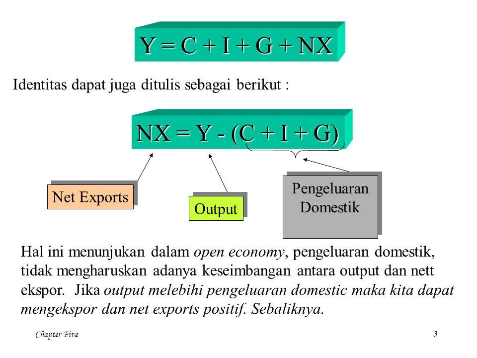 Chapter Five 3 Y = C + I + G + NX Identitas dapat juga ditulis sebagai berikut : NX = Y - (C + I + G) Net Exports Output Hal ini menunjukan dalam open economy, pengeluaran domestik, tidak mengharuskan adanya keseimbangan antara output dan nett ekspor.