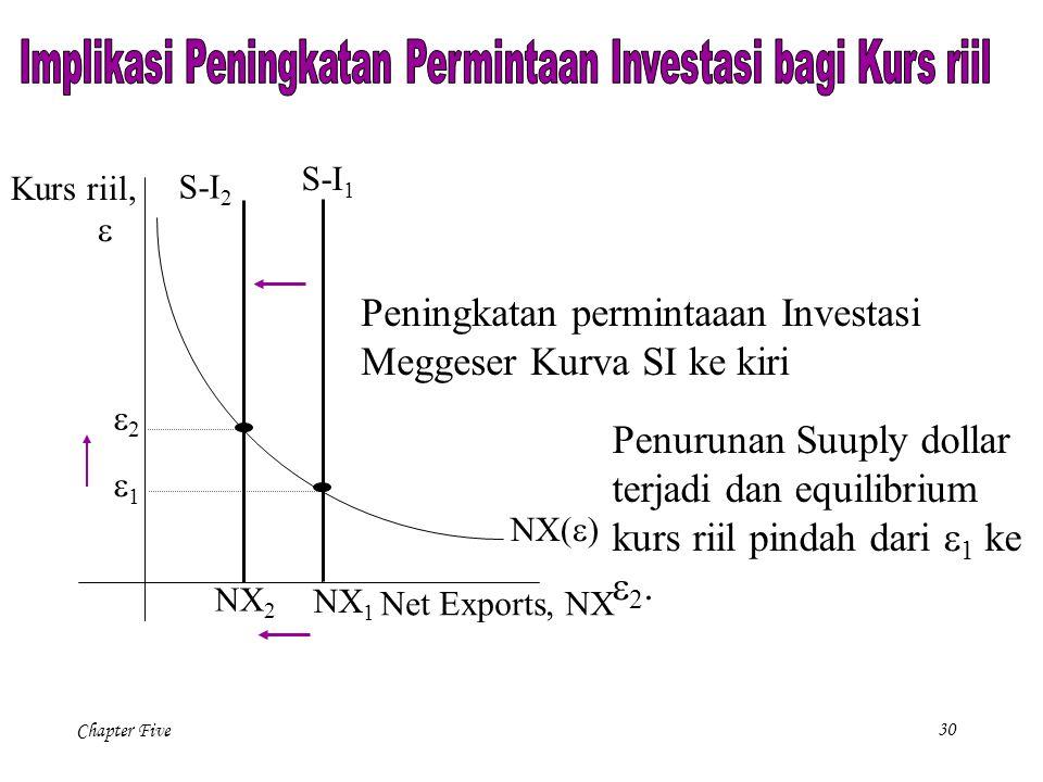 Chapter Five 30 NX(  ) Net Exports, NX Kurs riil,  NX 1 Peningkatan permintaaan Investasi Meggeser Kurva SI ke kiri S-I 1 Penurunan Suuply dollar terjadi dan equilibrium kurs riil pindah dari  1 ke  2.