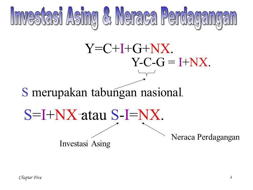 Chapter Five 4 Y=C+I+G+NX.Y-C-G = I+NX. S merupakan tabungan nasional.