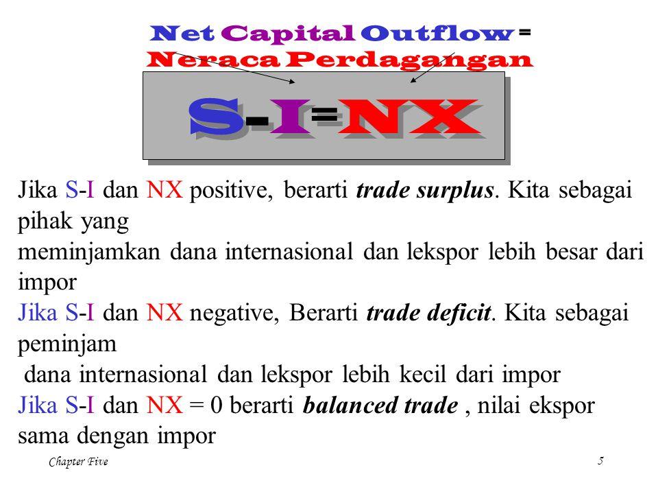 Chapter Five 26 NX(  ) Net Exports, NX Real exchange rate,  The law of one price menunjukan net exports sangat tinggi sensitivitasnya dari sedikit saja pergerkan kurs riil..