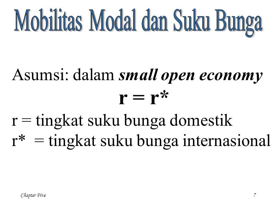 Chapter Five 8 Dalam closed economy, apa yang mementukan tingaka suku bunga domestik adalah equilibrium tabungan domestik dan investasi.Dalam open economy, equilibrium dari tabungan dunia dan investasi dunia akan ditentukan oleh tingkat suku bunga internasional