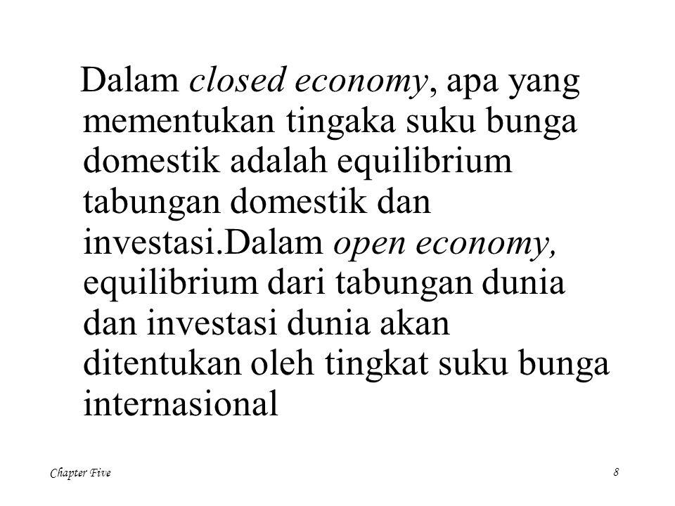 Chapter Five 29 NX(  ) Net Exports, NX Kurs riil  NX 2 Peningkatan tingkat bunga dunia mengurangiInvest Dalam negeri S-I (r 2 *) Expansi kebijakan fiskal dunia mengurangi tabungan dunia dan meningkatkan tingkat bunga dunia dari r 1 * ke r 2 *.