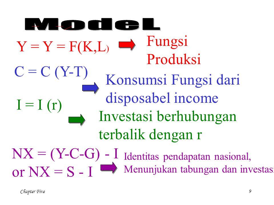 Chapter Five 9 C = C (Y-T) I = I (r) Y = Y = F(K,L ) NX = (Y-C-G) - I or NX = S - I Fungsi Produksi Konsumsi Fungsi dari disposabel income Investasi berhubungan terbalik dengan r Identitas pendapatan nasional, Menunjukan tabungan dan investasi