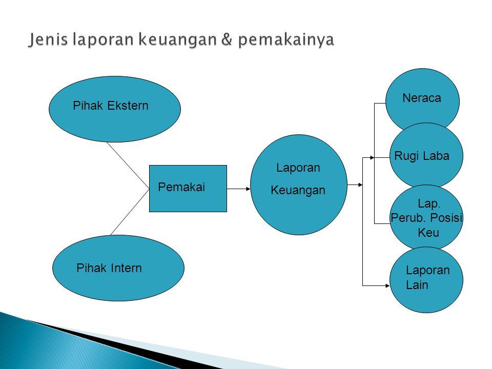 Pihak Ekstern Pihak Intern Pemakai Laporan Keuangan Neraca Rugi Laba Lap.