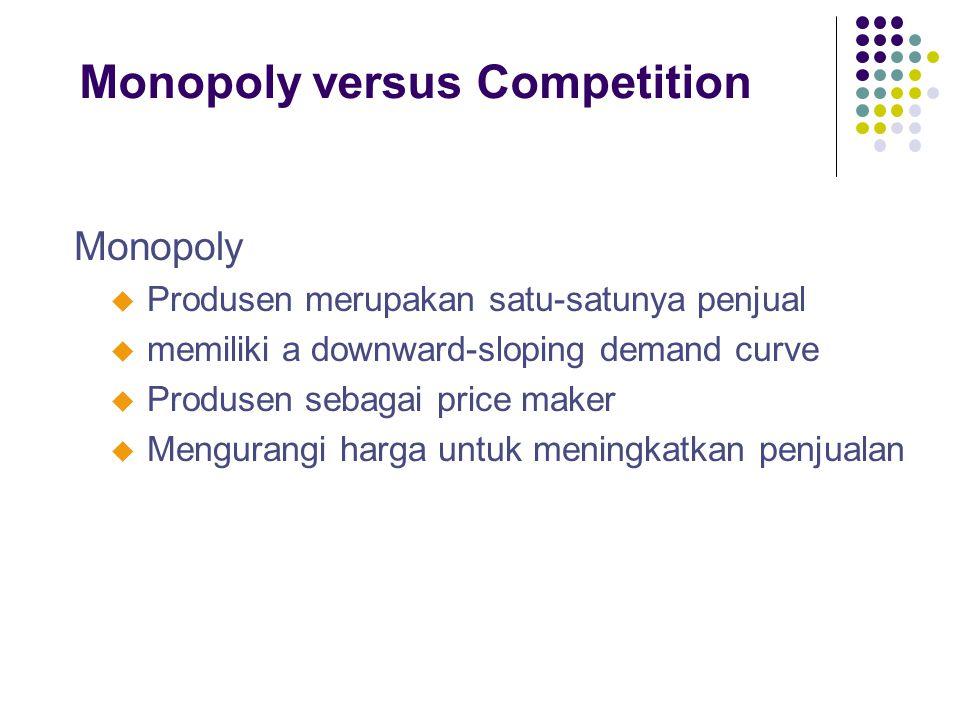 Monopoly versus Competition Monopoly u Produsen merupakan satu-satunya penjual u memiliki a downward-sloping demand curve u Produsen sebagai price mak