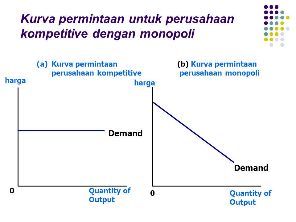 Quantity of Output Demand (a)Kurva permintaan perusahaan kompetitive (b) Kurva permintaan perusahaan monopoli 0 harga 0Quantity of Output harga Demand