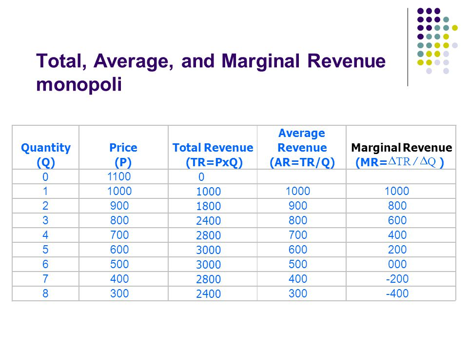 Total, Average, and Marginal Revenue monopoli Quantity (Q) Price (P) Total Revenue (TR=PxQ) Average Revenue (AR=TR/Q) Marginal Revenue (MR= ) 0 1100 0 11000 2900 1800 900800 3 2400 800600 4700 2800 700400 5600 3000 600200 6500 3000 500000 7400 2800 400-200 8300 2400 300-400 QTR  /
