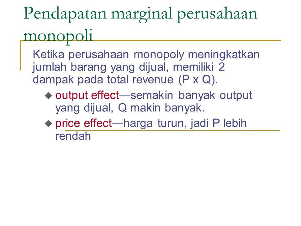 Pendapatan marginal perusahaan monopoli Ketika perusahaan monopoly meningkatkan jumlah barang yang dijual, memiliki 2 dampak pada total revenue (P x Q