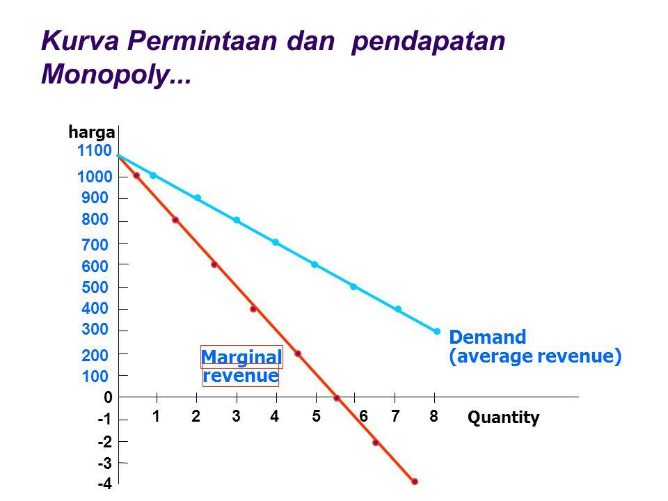 Kurva Permintaan dan pendapatan Monopoly... Quantity harga 1100 1000 900 800 700 600 500 400 300 200 100 0 -2 -3 -4 12345678 Marginal revenue Demand (