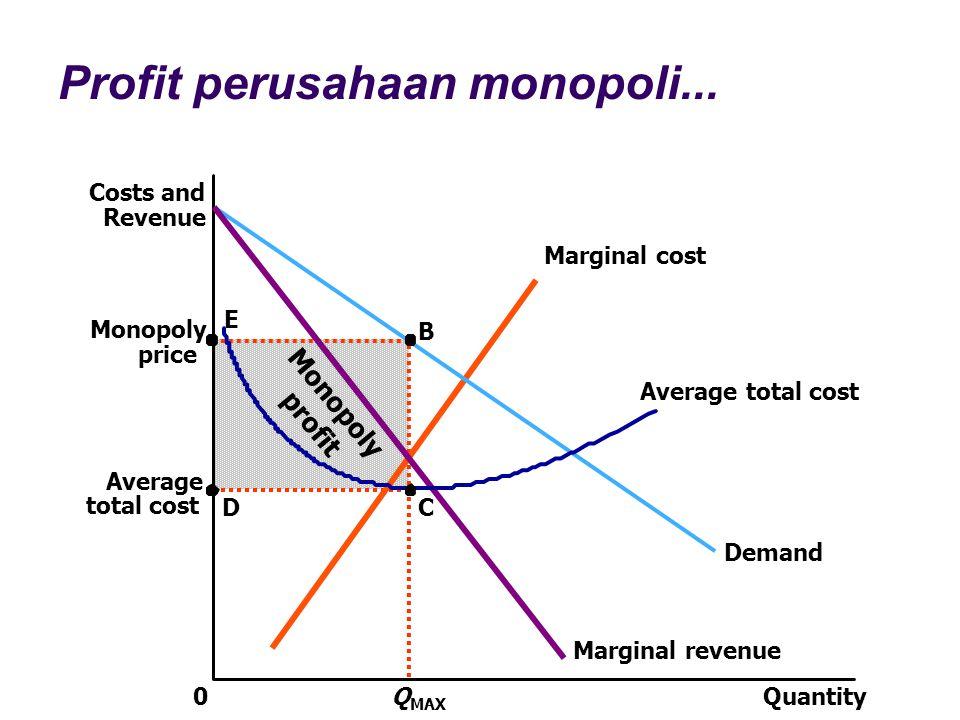 Monopoly profit Profit perusahaan monopoli... Quantity0 Costs and Revenue Demand Marginal cost Marginal revenue Q MAX B Monopoly price E Average total