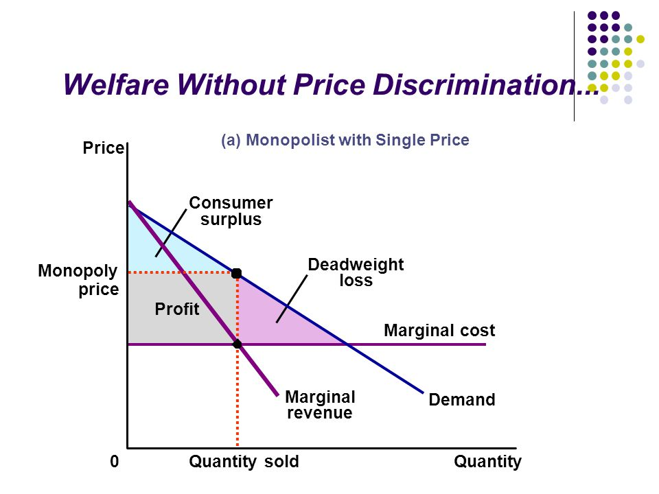 Deadweight loss Consumer surplus Welfare Without Price Discrimination...