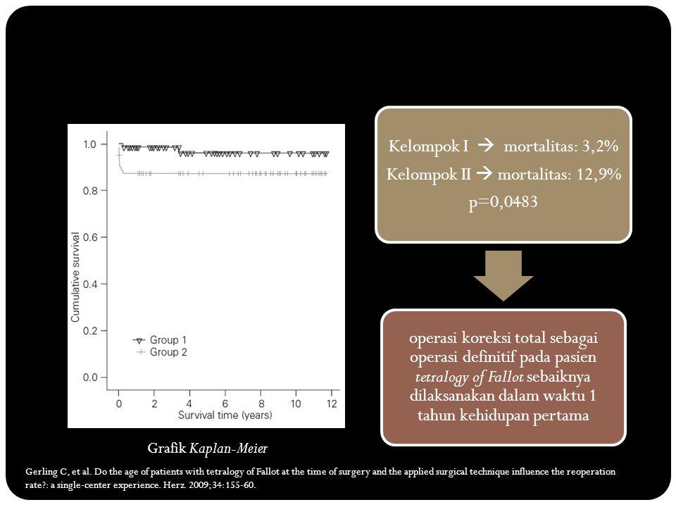 Kelompok I  mortalitas: 3,2% Kelompok II  mortalitas: 12,9% p=0,0483 operasi koreksi total sebagai operasi definitif pada pasien tetralogy of Fallot