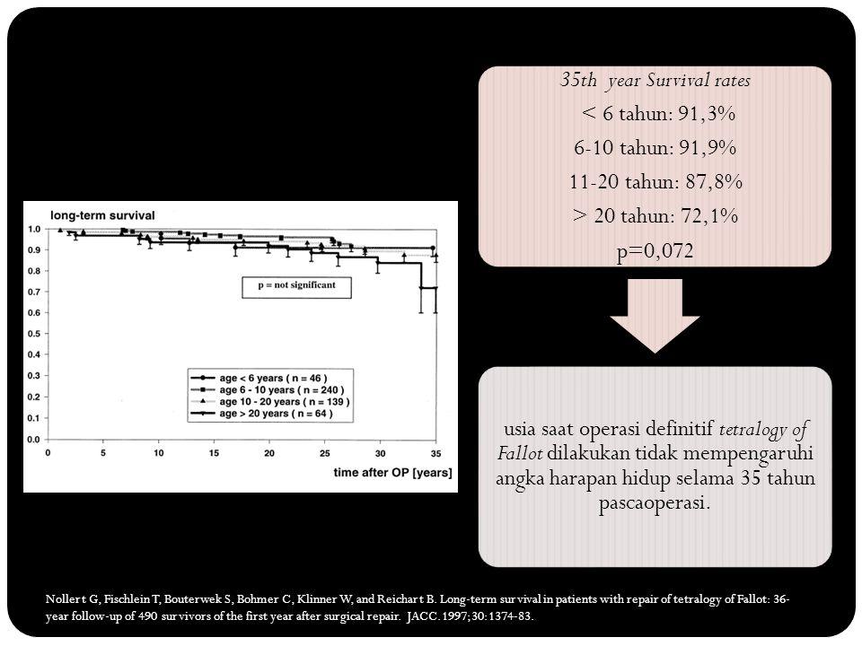 35th year Survival rates < 6 tahun: 91,3% 6-10 tahun: 91,9% 11-20 tahun: 87,8% > 20 tahun: 72,1% p=0,072 usia saat operasi definitif tetralogy of Fall