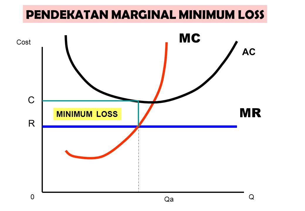 0Q Cost MR MC AC R MINIMUM LOSS Qa PENDEKATAN MARGINAL MINIMUM LOSS C