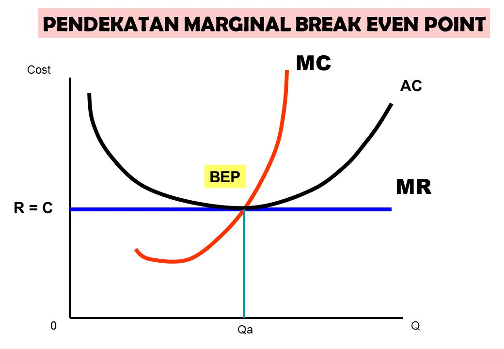 0Q Cost MR MC AC R = C Qa PENDEKATAN MARGINAL BREAK EVEN POINT BEP