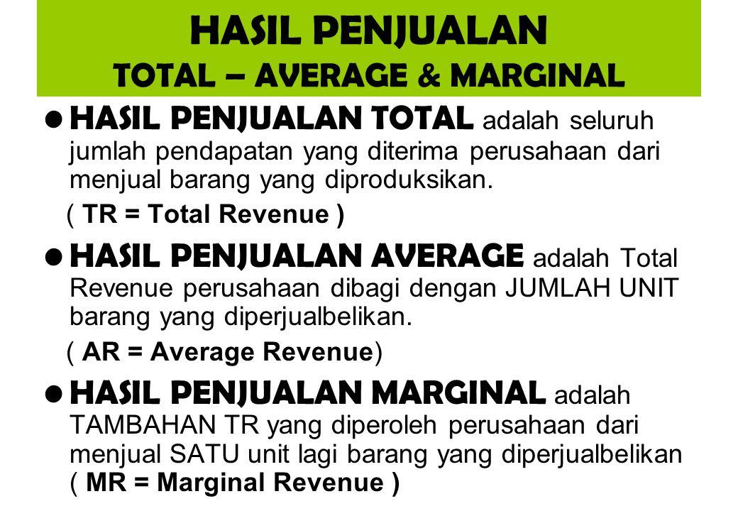 HASIL PENJUALAN TOTAL – AVERAGE & MARGINAL HASIL PENJUALAN TOTAL adalah seluruh jumlah pendapatan yang diterima perusahaan dari menjual barang yang di