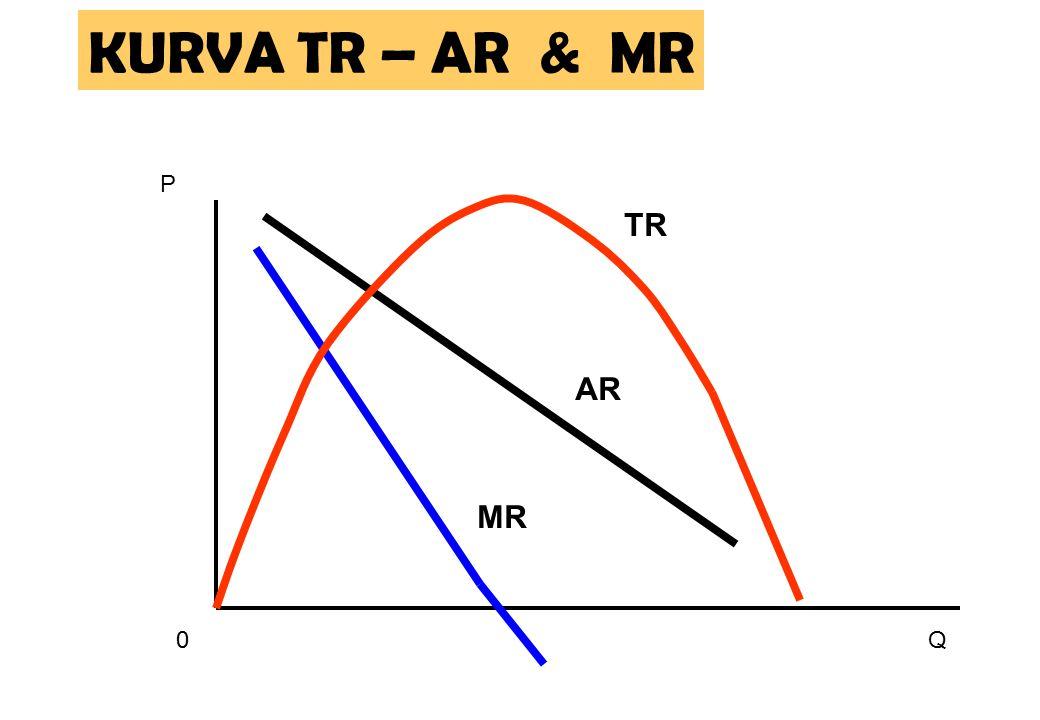 TR 0 P KURVA TR – AR & MR MR AR Q