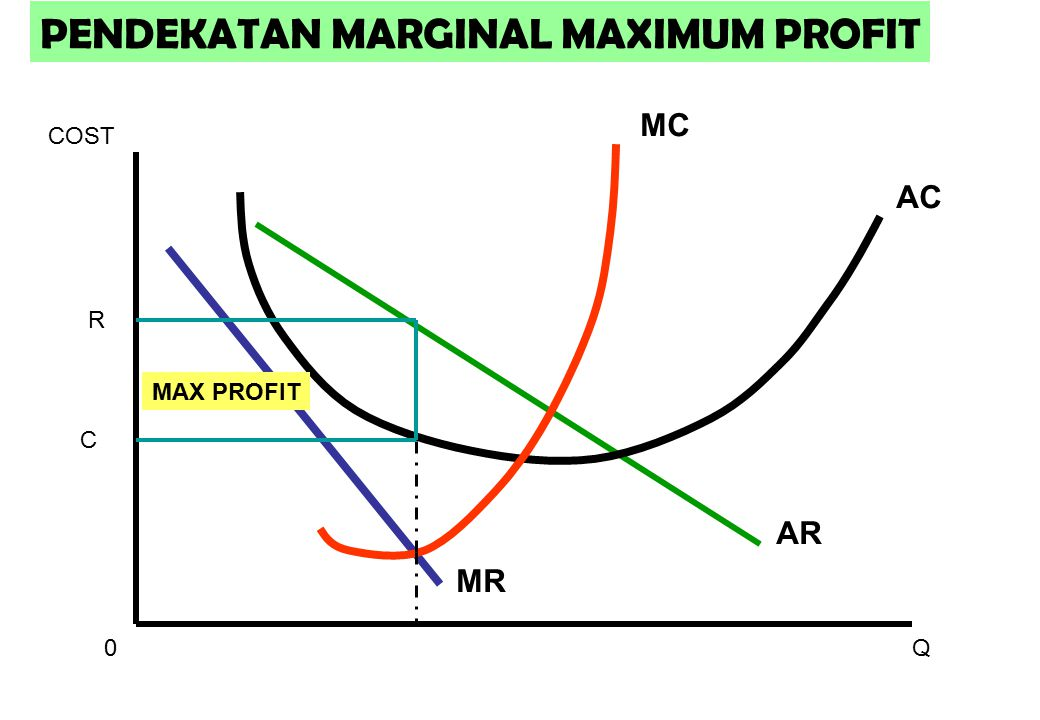 MR AR AC MC 0Q COST MAX PROFIT R C PENDEKATAN MARGINAL MAXIMUM PROFIT