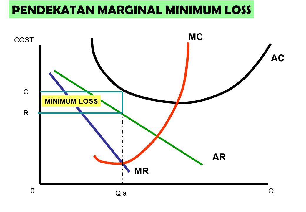 MR AR AC MC 0Q COST PENDEKATAN MARGINAL MINIMUM LOSS C R Q a MINIMUM LOSS