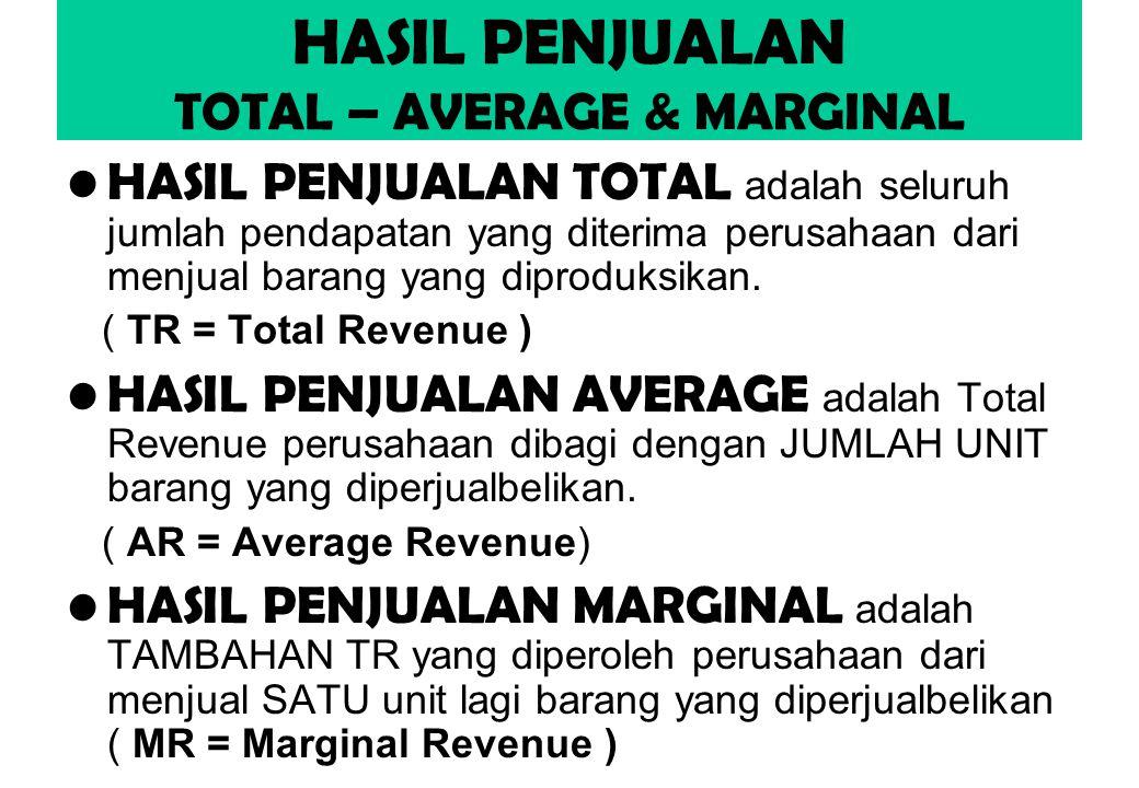 HASIL PENJUALAN TOTAL – AVERAGE & MARGINAL HASIL PENJUALAN TOTAL adalah seluruh jumlah pendapatan yang diterima perusahaan dari menjual barang yang diproduksikan.