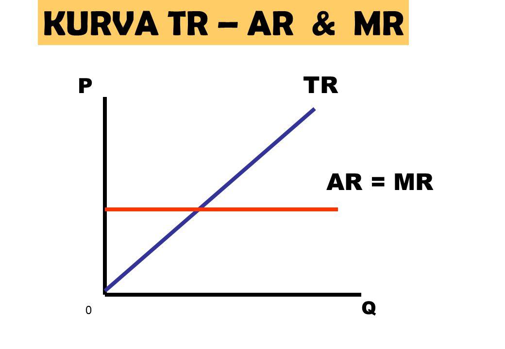 AR = MR TR 0 Q P KURVA TR – AR & MR
