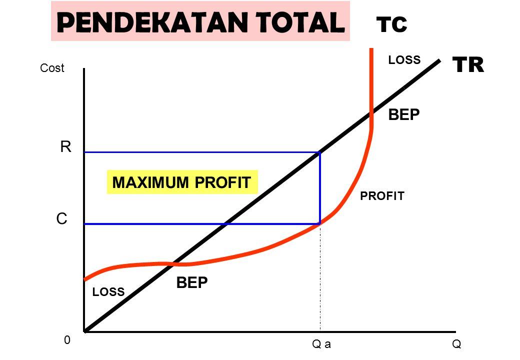 TR TC 0 Q Cost BEP MAXIMUM PROFIT LOSS PROFIT PENDEKATAN TOTAL R C Q a