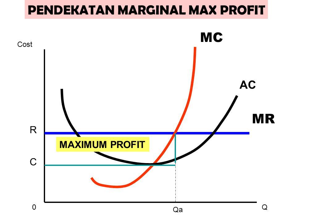 0Q Cost MR MC AC R C MAXIMUM PROFIT Qa PENDEKATAN MARGINAL MAX PROFIT