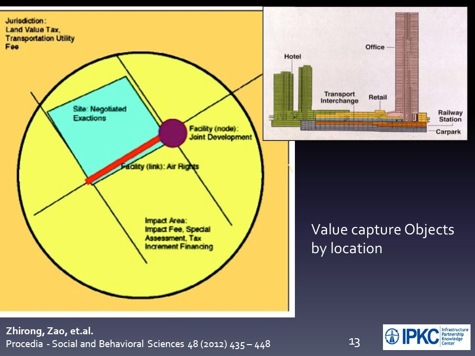 Value capture Objects by location Zhirong, Zao, et.al. Procedia - Social and Behavioral Sciences 48 (2012) 435 – 448 13