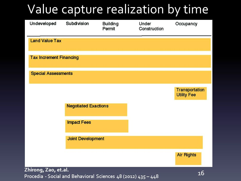 Value capture realization by time Zhirong, Zao, et.al. Procedia - Social and Behavioral Sciences 48 (2012) 435 – 448 16