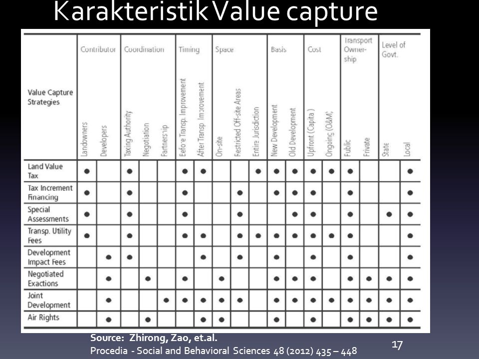 Karakteristik Value capture Source: Zhirong, Zao, et.al. Procedia - Social and Behavioral Sciences 48 (2012) 435 – 448 17