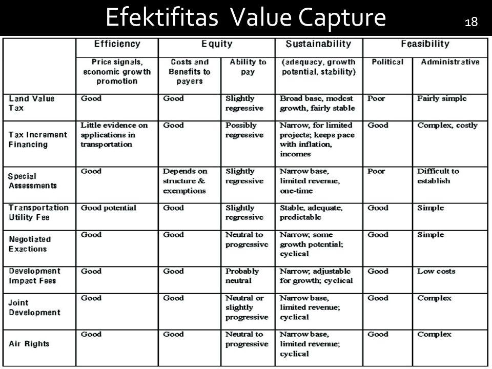 Efektifitas Value Capture 18