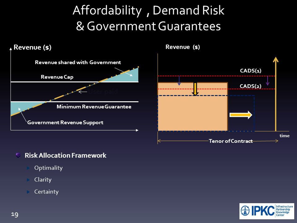 Affordability, Demand Risk & Government Guarantees Revenue ($) time CADS(1) CADS(2) Tenor of Contract Minimum Revenue Guarantee Revenue shared with Government Revenue ($) Government Revenue Support Revenue Cap User paid Risk Allocation Framework Optimality Clarity Certainty 19