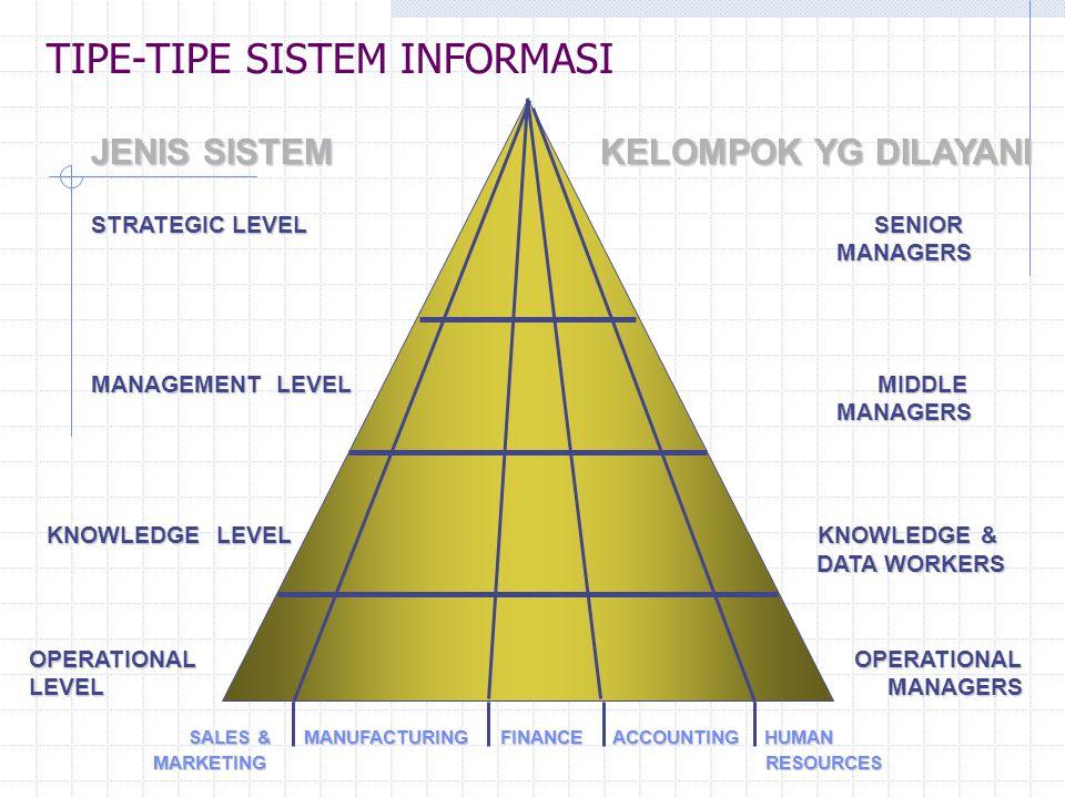 DATA WORKERS JENIS SISTEM KELOMPOK YG DILAYANI STRATEGIC LEVEL SENIOR MANAGERS MANAGEMENT LEVEL MIDDLE MANAGERS OPERATIONAL OPERATIONAL LEVEL MANAGERS KNOWLEDGE LEVEL KNOWLEDGE & SALES & MANUFACTURING FINANCE ACCOUNTING HUMAN RESOURCESMARKETING TIPE-TIPE SISTEM INFORMASI