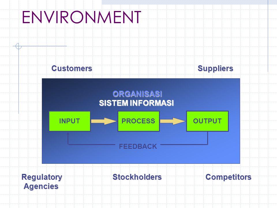 CIRI-CIRI APLIKASI TPS Pada Sistem Manufacturing & Production FUNGSI-FUNGSI UTAMA PD SISTEM: Penjadwalan; Pembayaran; Pengiriman / Penerimaan; Engineering; Operations APLIKASI-APLIKASI UTAMA : Materials Resource Planning Systems; Purchase Order Control Systems; Engineering Systems; Quality Control Systems